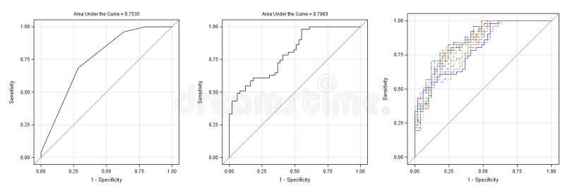Tres gráficos y horizontales de las curvas aislados en blanco fotos de archivo libres de regalías