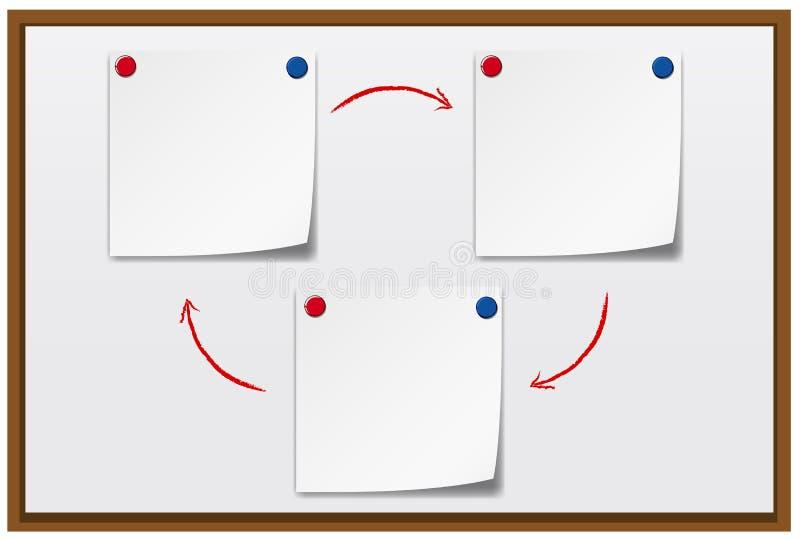 Tres notas en blanco sobre whiteboard libre illustration
