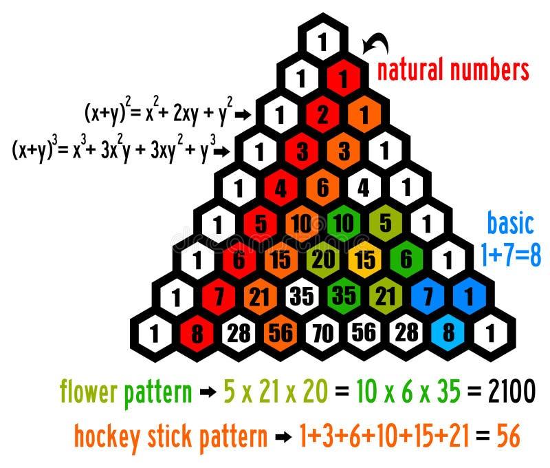 Triângulo da matemática ilustração royalty free