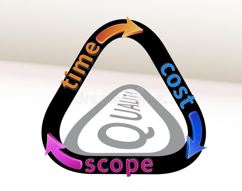 Triangolo della gestione di progetti illustrazione vettoriale