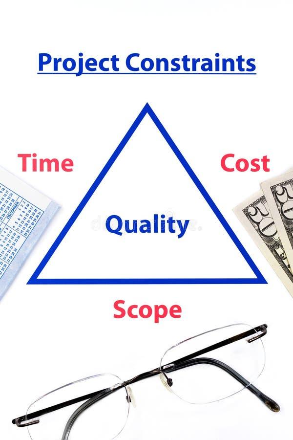 Triple constraints diagram. Triple contraints diagram with glasses, money and calendar stock image