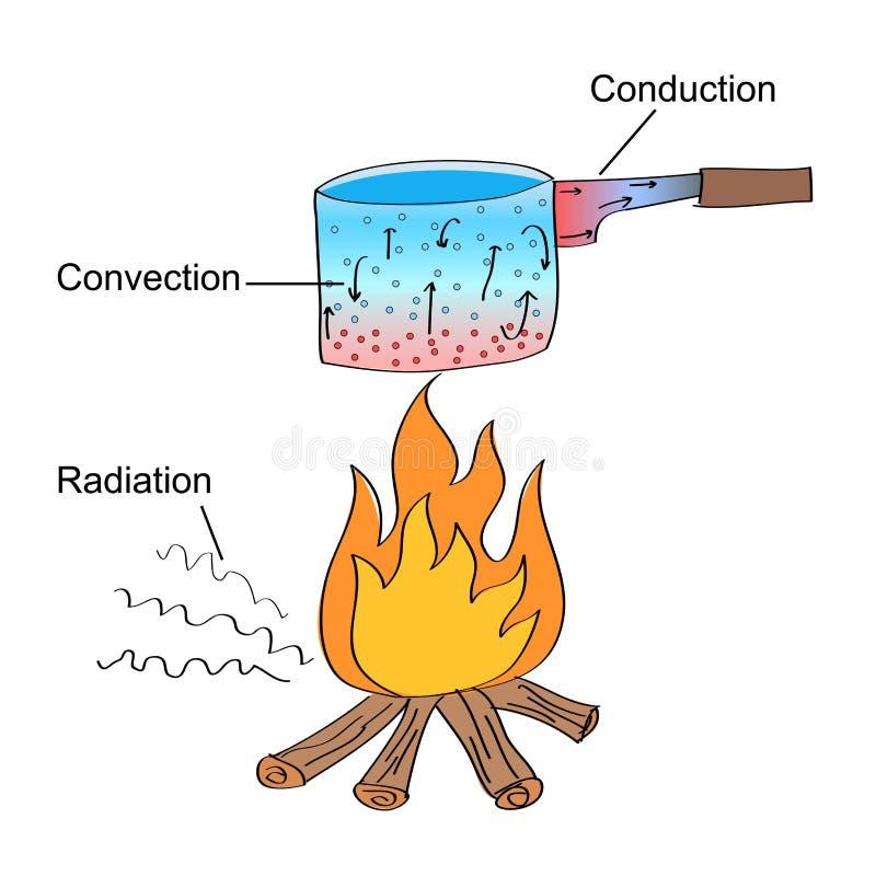 Trois modes différents de transfert de chaleur illustration libre de droits