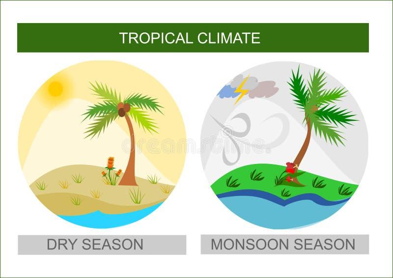 Tropical Weather Icons, Wet Monsoon Season And Dry Season ...