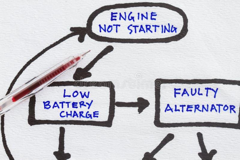 Troubleshooting vector illustration