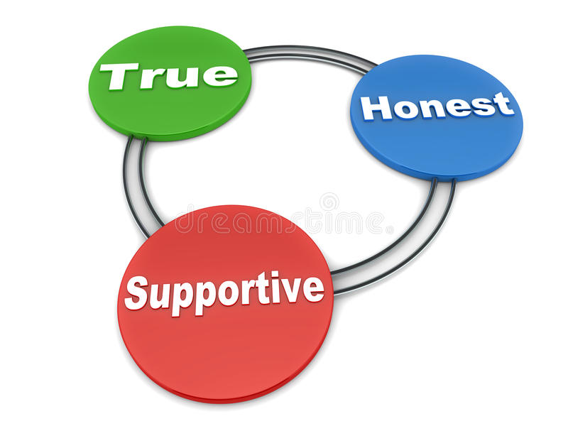 True honest supportive. Words on a cycle model, over white royalty free illustration