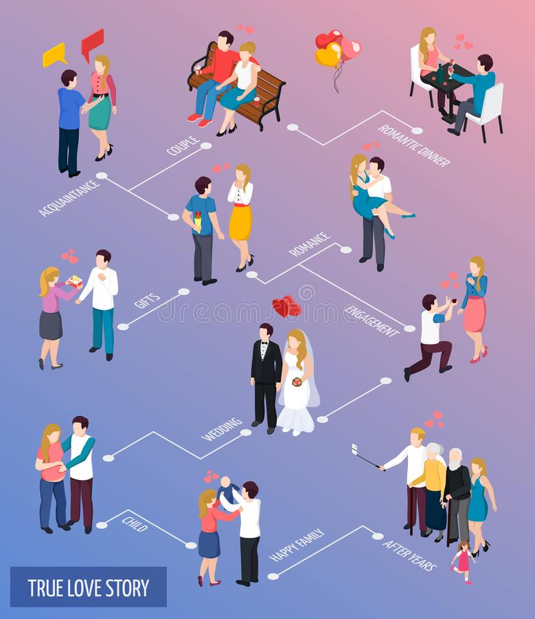 True Love Story Isometric Flowchart. Romantic date, engagement, wedding, happy family on gradient background vector illustration vector illustration