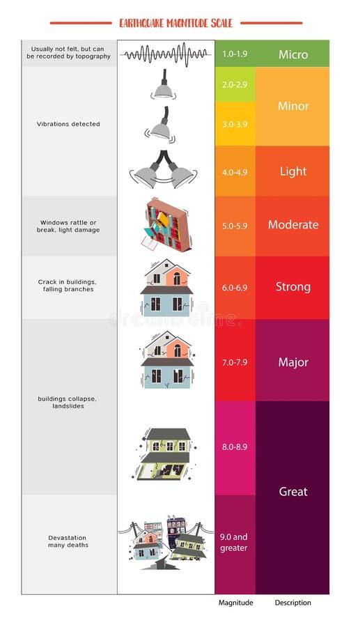 Trzęsienie ziemi ogromu skala royalty ilustracja