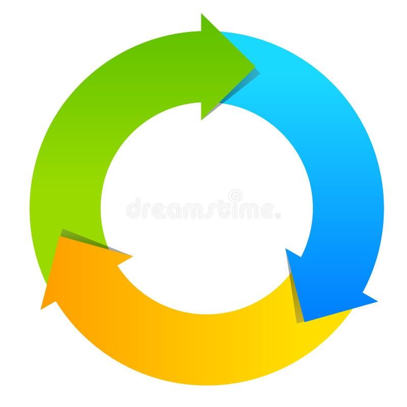Trzy części cyklu diagram ilustracja wektor