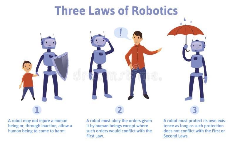 Trzy prawa robotyka, pojęcie wektoru ilustracja Reguły dla robotów i sztucznej inteligenci ilustracja wektor