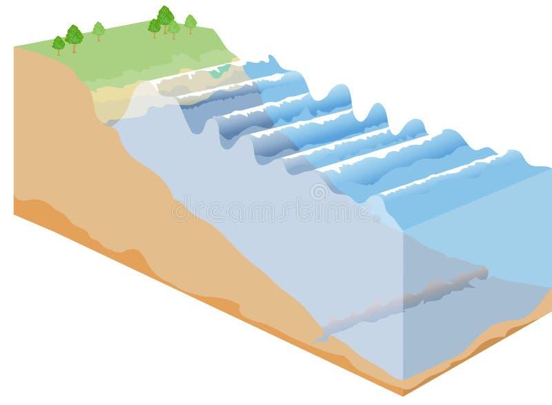 Tsunami. Illustration Tsunami geological,Earthquake and disaster display nature background royalty free illustration