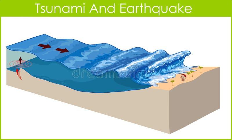 Tsunami stock illustration