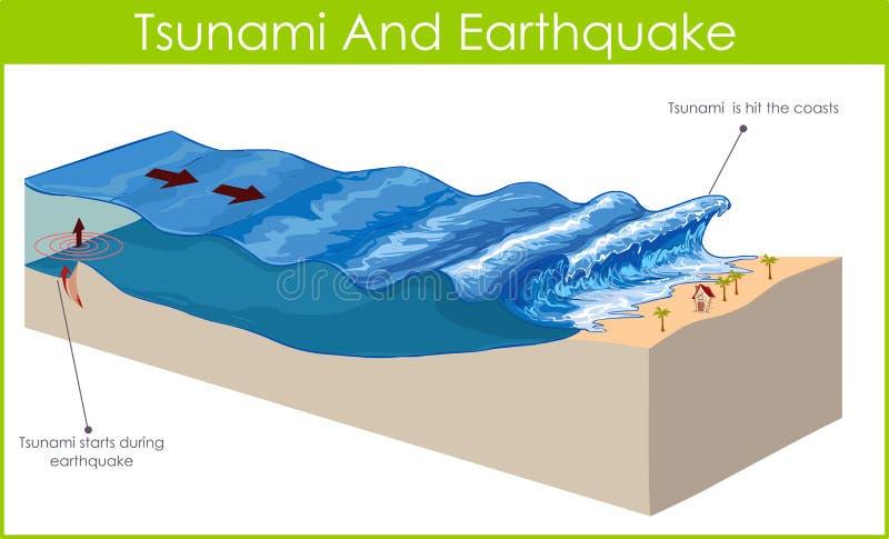Tsunami. A tsunami is a series of huge waves vector illustration