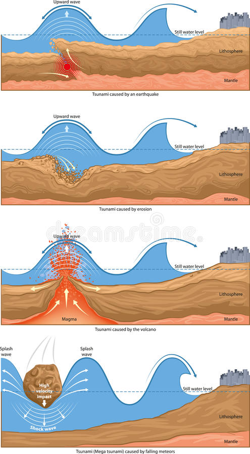 Tsunami Waves Stock Vector  Illustration Of Volcano  Mega