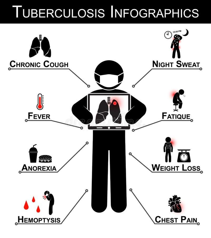 Tuberkulos Infographics royaltyfri illustrationer