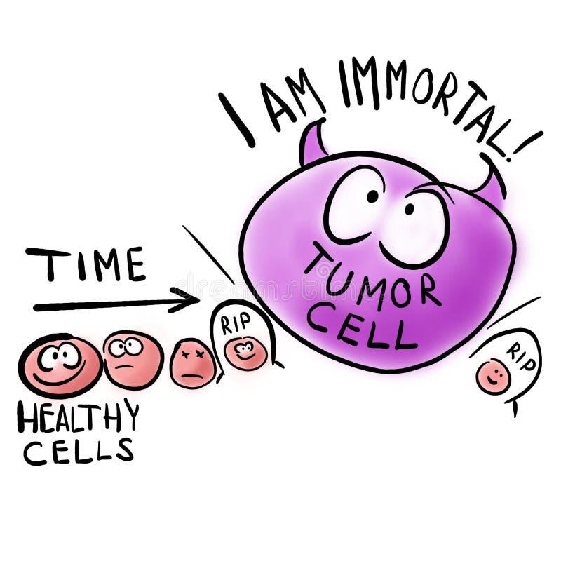 Tumörcellen är odödlig och farlig royaltyfri illustrationer