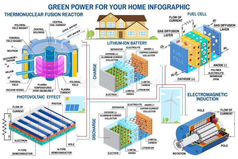Turbina de viento infographic de la producci?n de energ?a verde, el panel solar, bater?a, reactor de fusi?n, vector de la pila de stock de ilustración