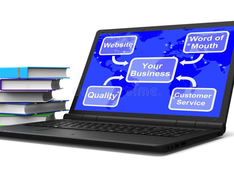Twój Biznesowy mapa laptop Pokazuje strategie marketingowe I Reputati royalty ilustracja