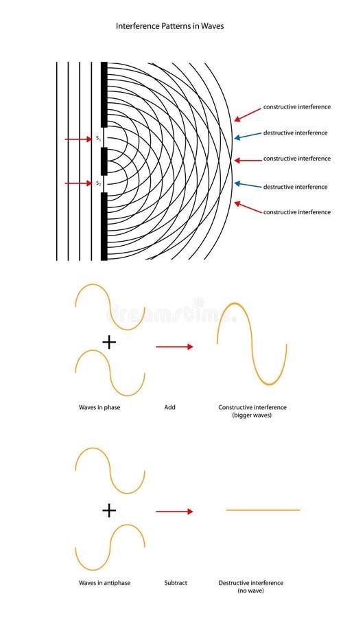 Twee patronen van de brongolfinterferentie met golfvormen royalty-vrije illustratie