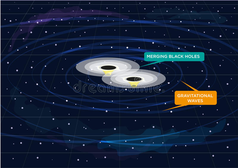 Two Black Holes Merging and Creates gravitational waves. Conceptual presentation of Gravitational Waves produced by two merging Black Holes stock illustration