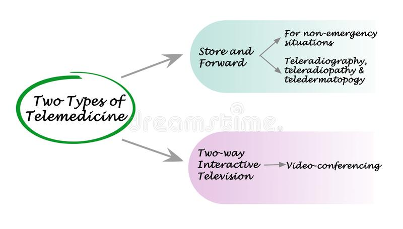 Two Type of Telemedicine vector illustration