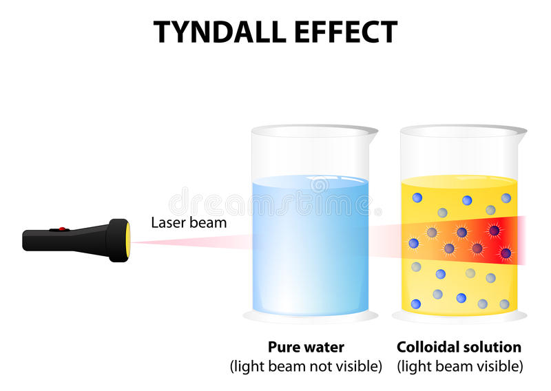 Tyndall skutek royalty ilustracja