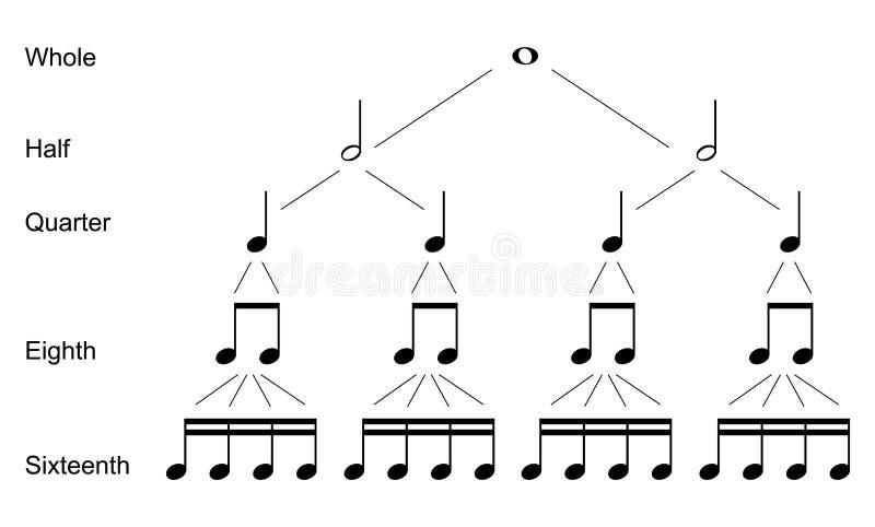 Typ muzykalne notatki ilustracji