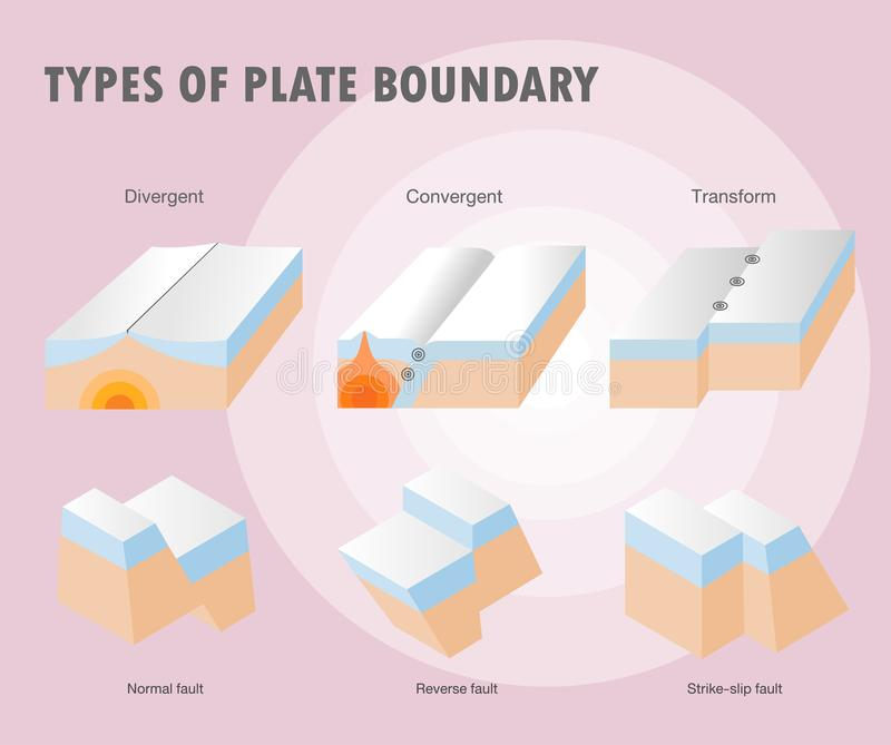Typ półkowej granicy trzęsienie ziemi royalty ilustracja