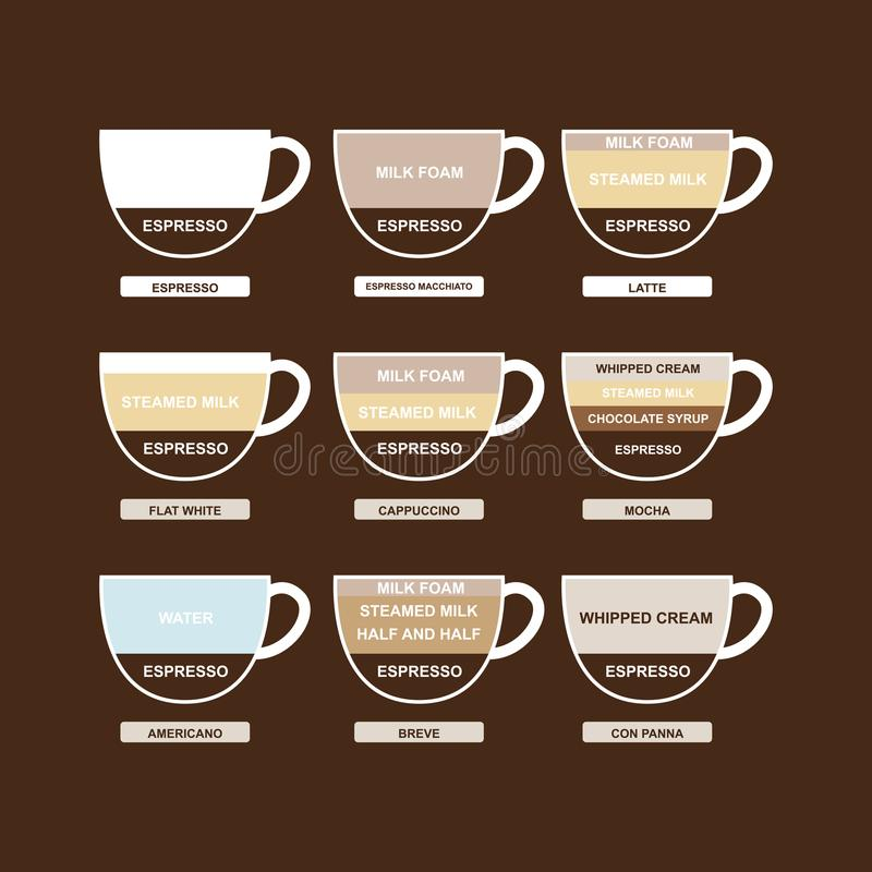 Type of Coffee Chart Menu Sigh and Symbol. Vector stock illustration
