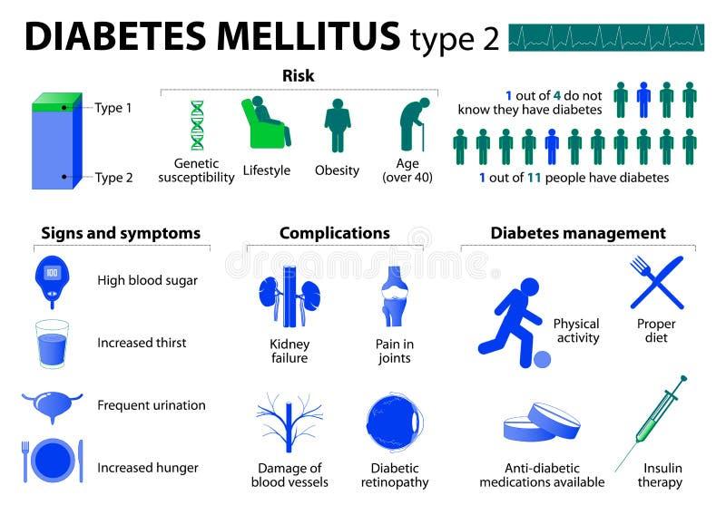 Type de diabète - 2 illustration de vecteur