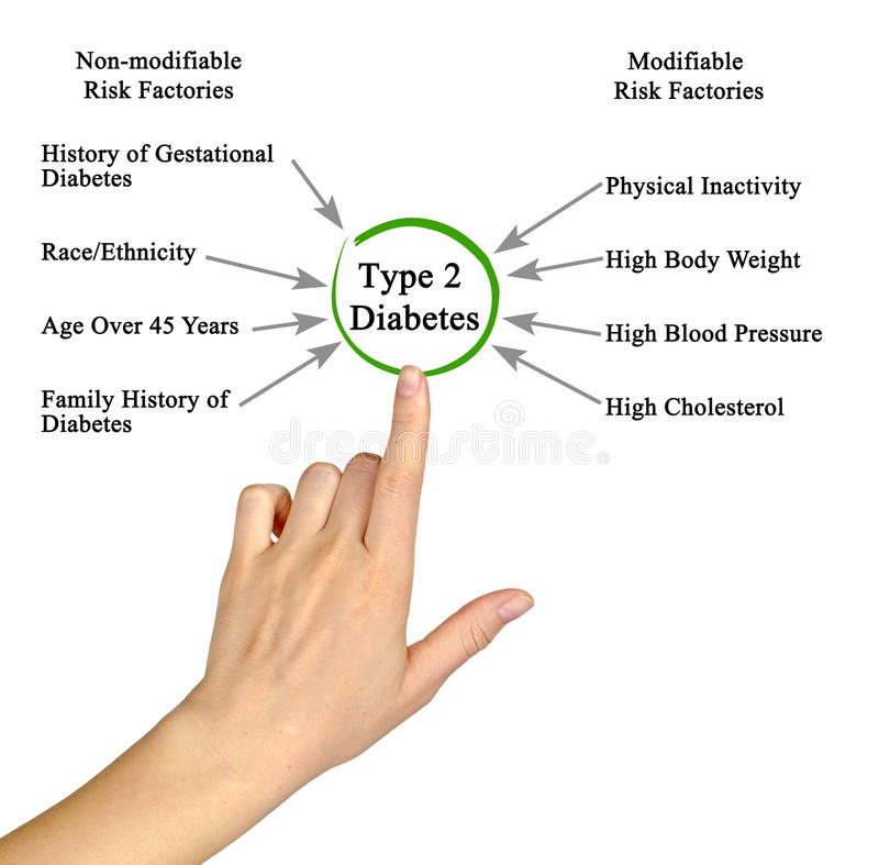 Type - diabetes 2 royalty-vrije stock foto