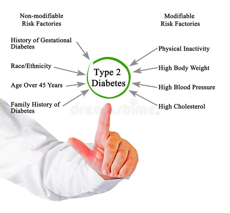Type 2 Diabetes. Presenting factors in Type 2 Diabetes stock photo