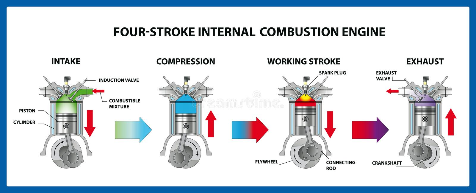 Four-stroke internal combustion engine. Vector illustration. This type of internal combustion engine is called a four-stroke engine. There are four movements, or stock illustration