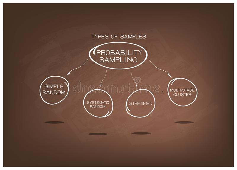 Type of The Probability Sampling Method Charts on Chalkboard. Business and Marketing or Social Research Process, Type of The Probability Sampling Method in stock illustration