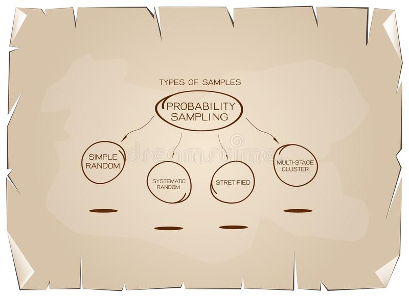Type of The Probability Sampling Method Charts on Old Paper. Business and Marketing or Social Research Process, Type of The Probability Sampling Method in royalty free illustration