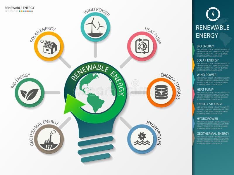 Type of renewable energy info graphics. vector illustration royalty free stock photo