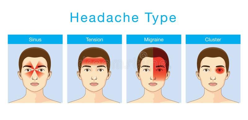Type van hoofdpijn stock illustratie