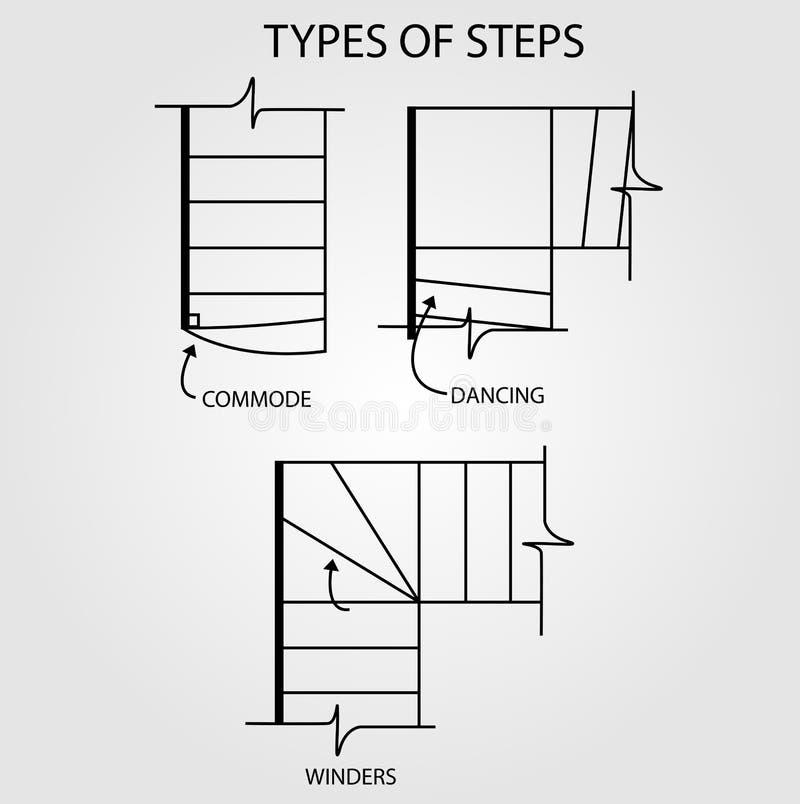 Type van stappen voor tredeontwerp vector illustratie
