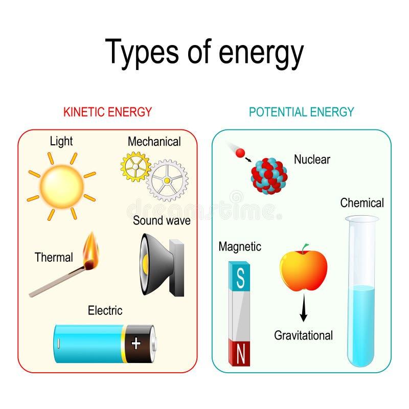 Typer av energi vektor illustrationer