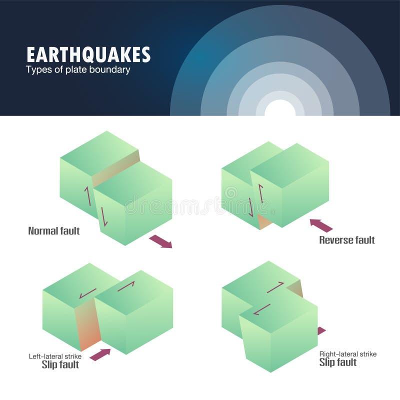 Typer av jordskalvet för plattagräns royaltyfri illustrationer