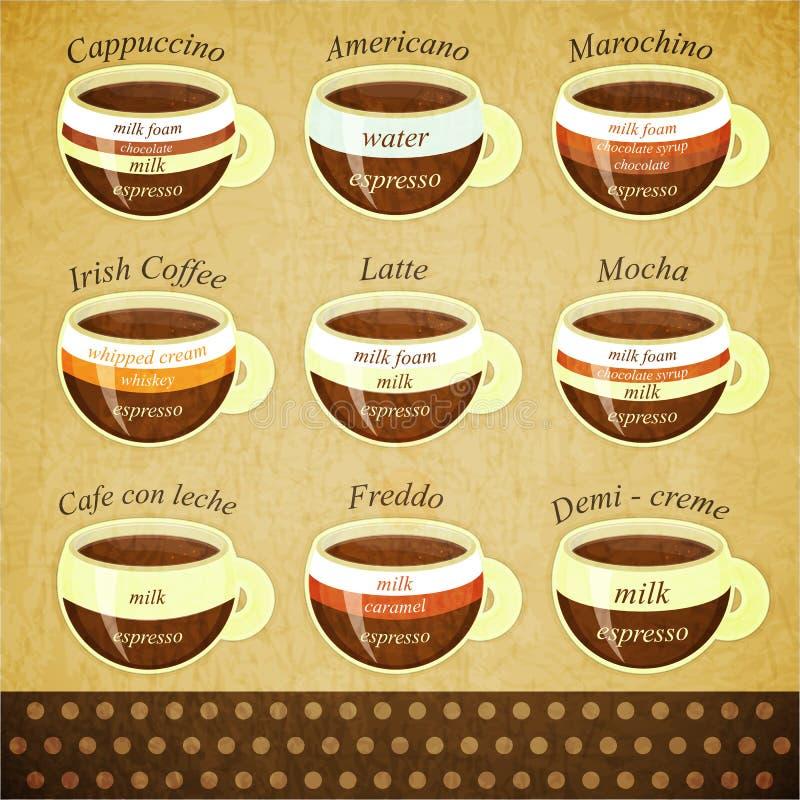 Typer av kaffe royaltyfri illustrationer