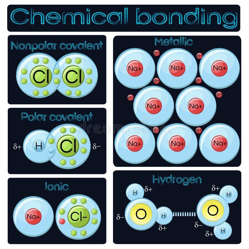 Typer av kemisk bindning stock illustrationer