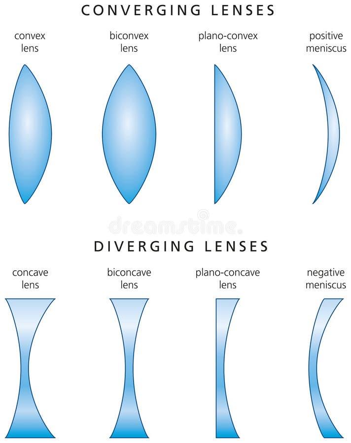 Typer och klassifikation av enkla linser royaltyfri illustrationer