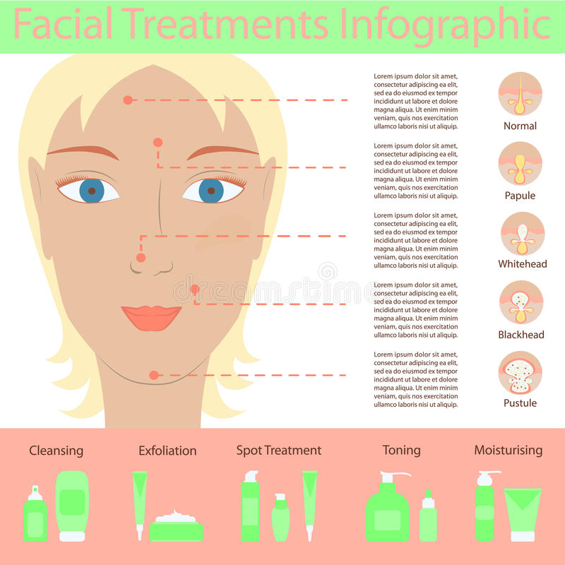 Types of acne pimples vector illustration