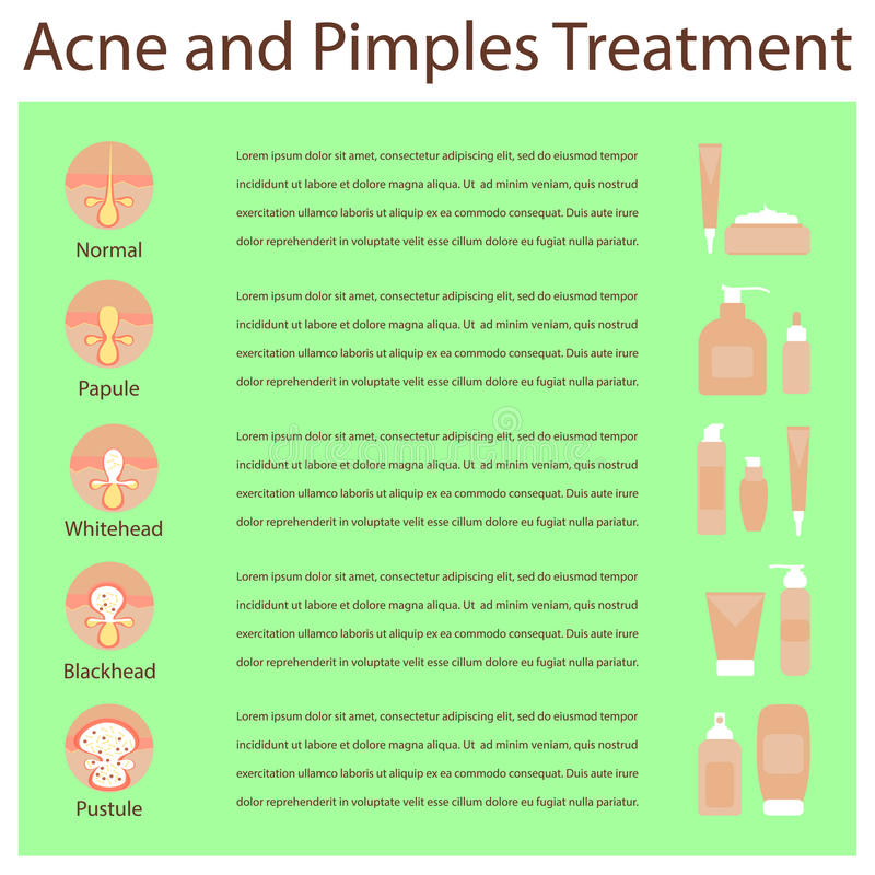 Types of acne pimples human skin poster, various cosmetics vector illustration