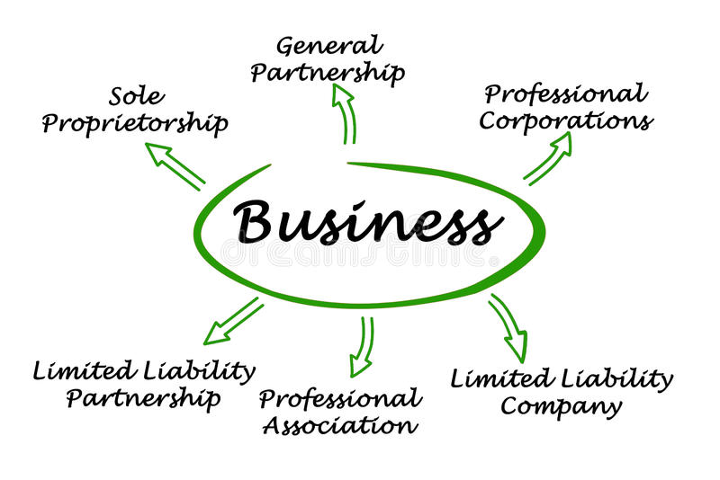 Types of business. Diagram of Types of business vector illustration