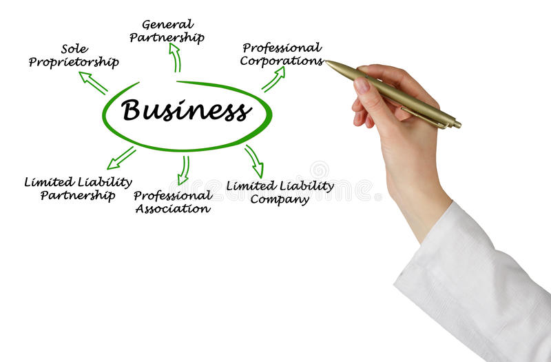 Types of business royalty free stock images
