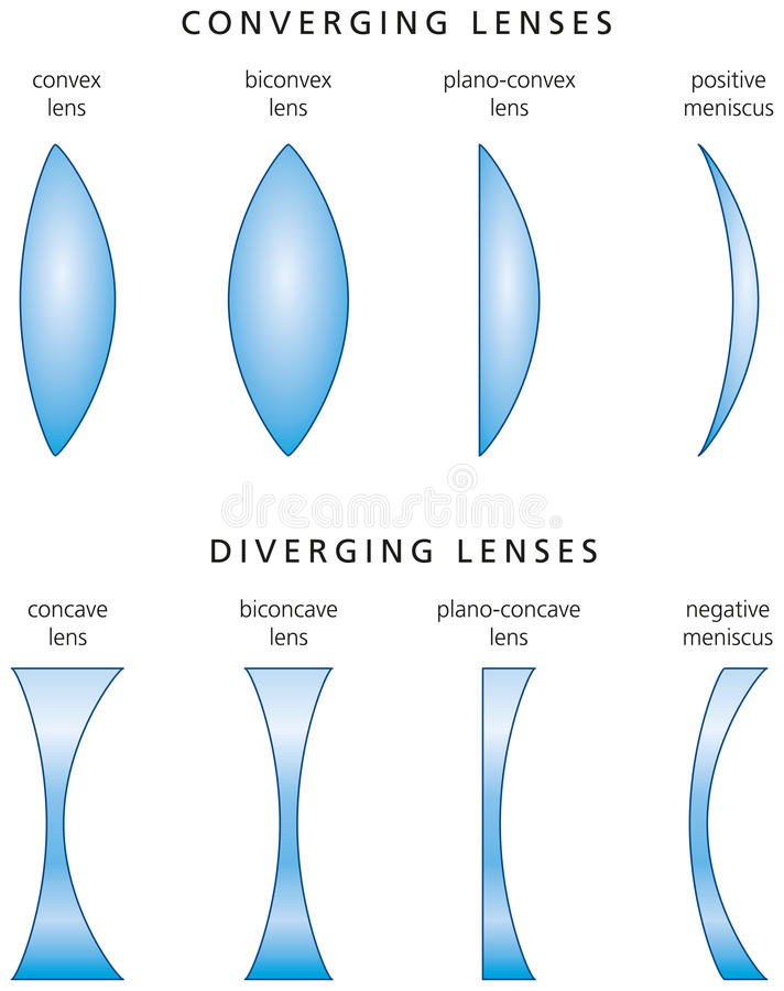 Types And Classification Of Simple Lenses Stock Photo - Image of ...