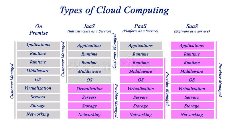 Types of Cloud Computing. Four Types of Cloud Computing stock photo