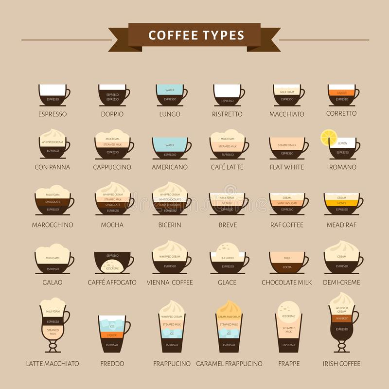 Types of coffee vector illustration. Infographic of coffee types royalty free illustration