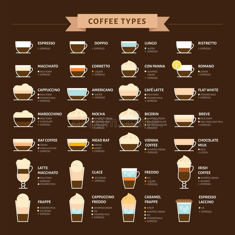 Types of coffee vector illustration. Infographic of coffee types vector illustration